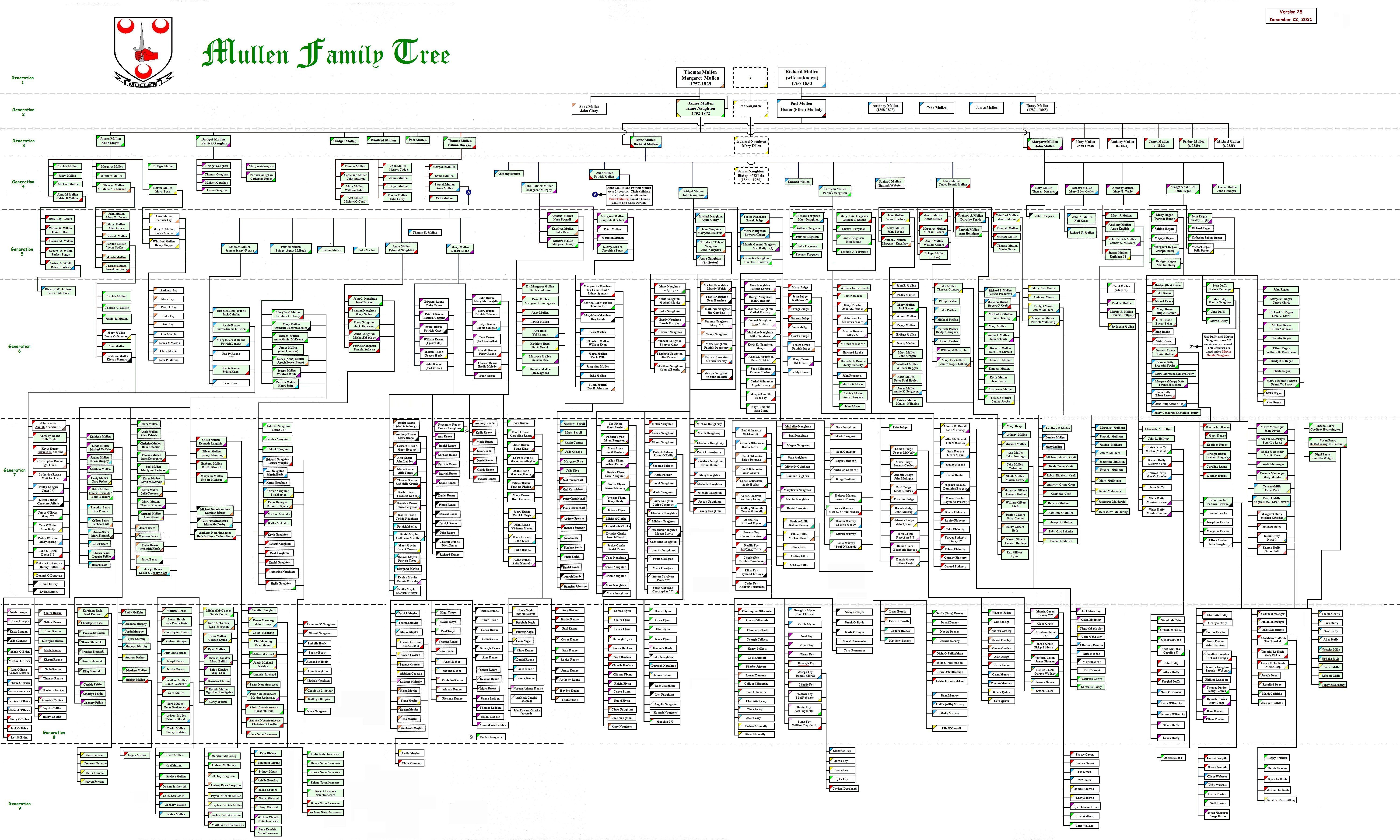 Family Tree Template With Cousins Aunts And Uncles The mullen family ...